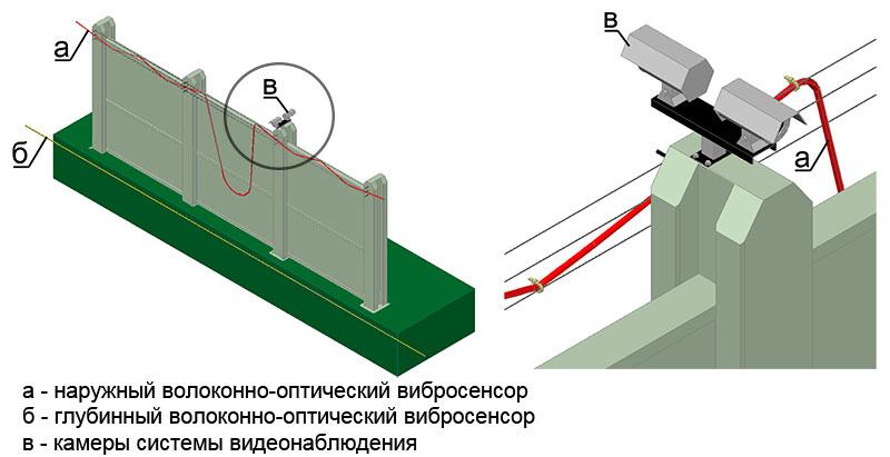 волоконно-оптическая система охраны периметра аэропортов СВМ-1