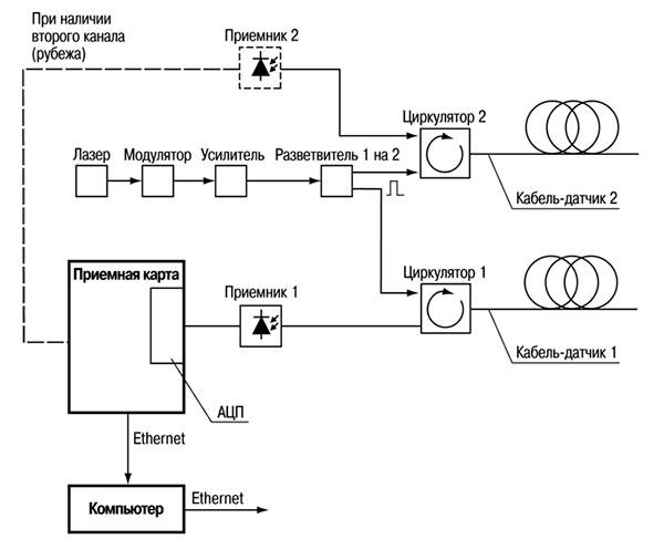 Структурная схема системы охраны периметра на волоконно оптических кабелях СВМ-1